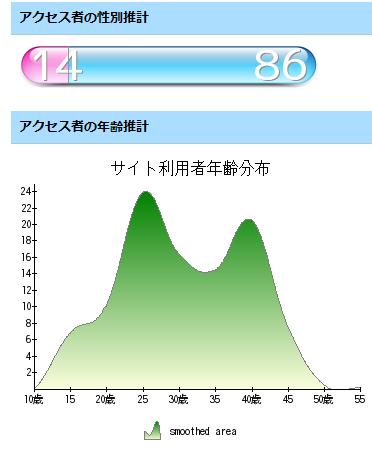 なかのひと 解析結果(2009-07-06)