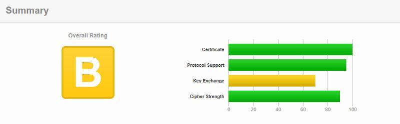 SSL Server Test 結果