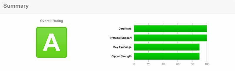 SSL Server Test 結果 その2