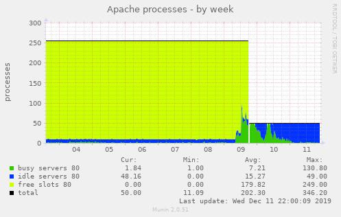 当時のApacheのプロセス数の状態